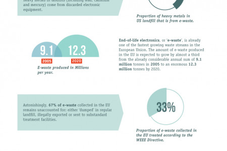 Toxic TVs: Is the digital switchover damaging the environment?  Infographic