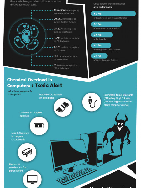 Toxins in Your Office Infographic
