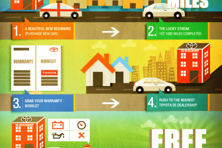 Toyota - First Free Service Infographic