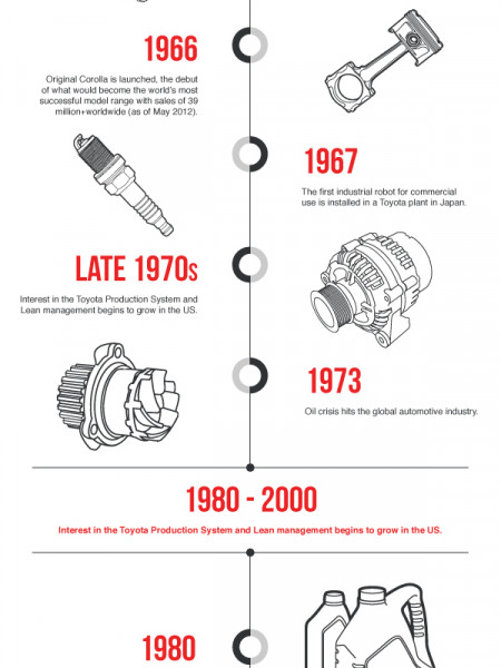 Toyota: 80 Years of Ground-Breaking History Infographic