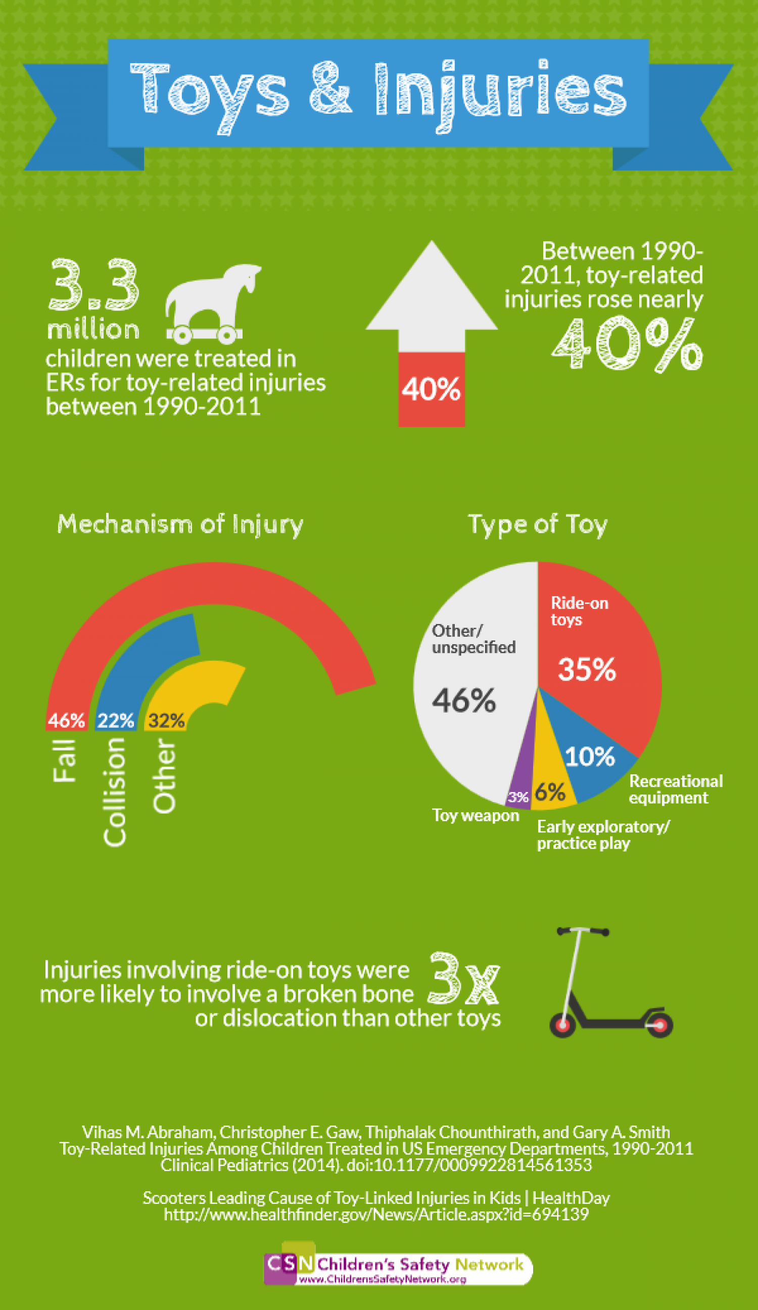 Toys & Injuries Infographic