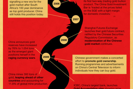 Tracing The Great Chinese Gold Rush Infographic