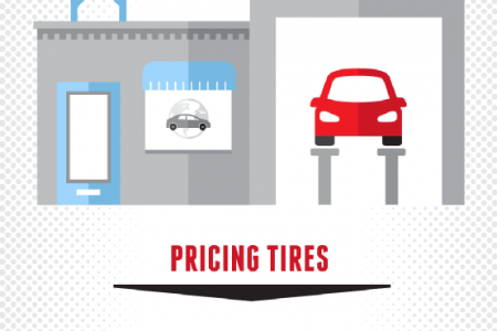 Tracking Down the Perfect Tires Infographic