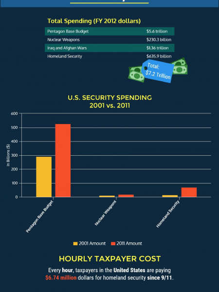 Tracking security spending in America since 9/11 Infographic