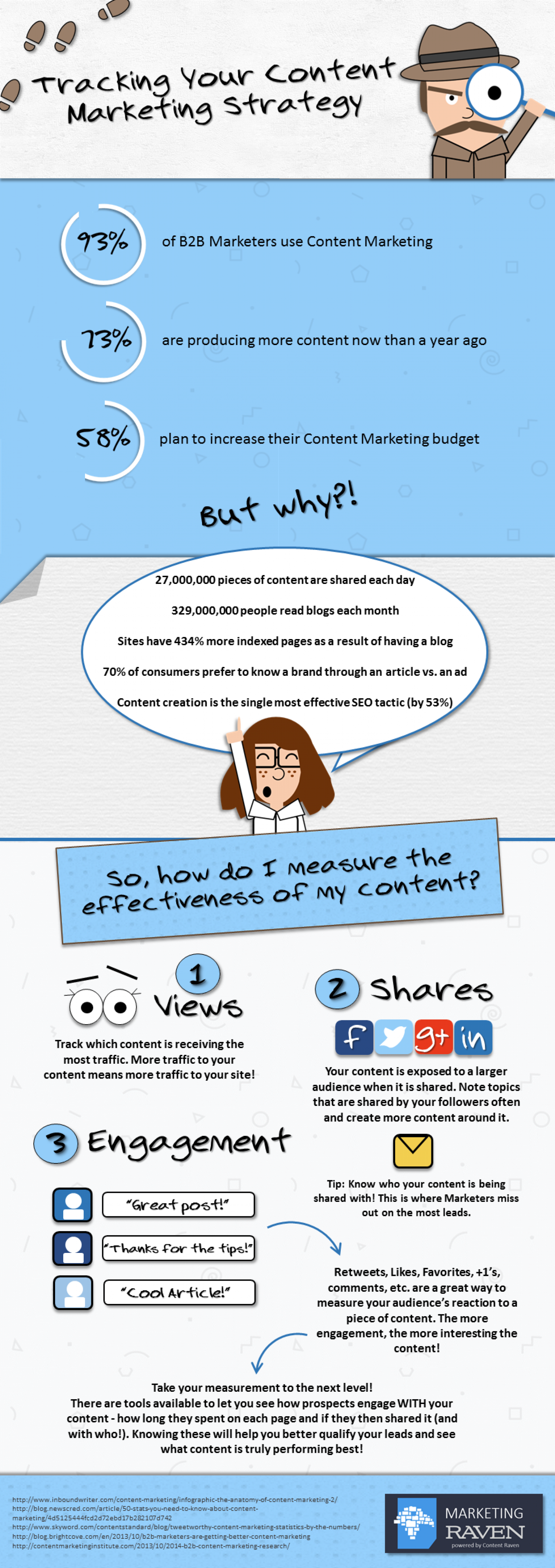 Tracking Your Content Marketing Strategy Infographic