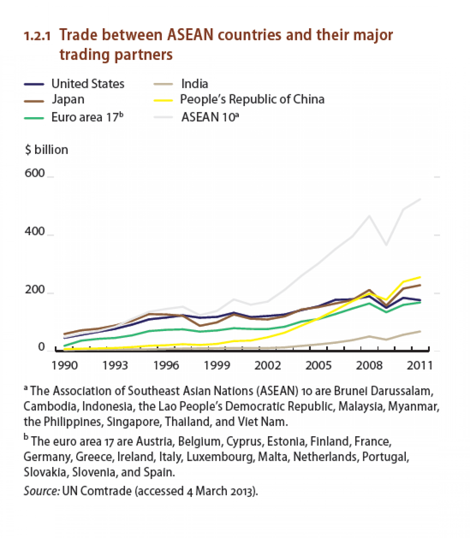 Trade between ASEAN countries and their major trading partners Infographic