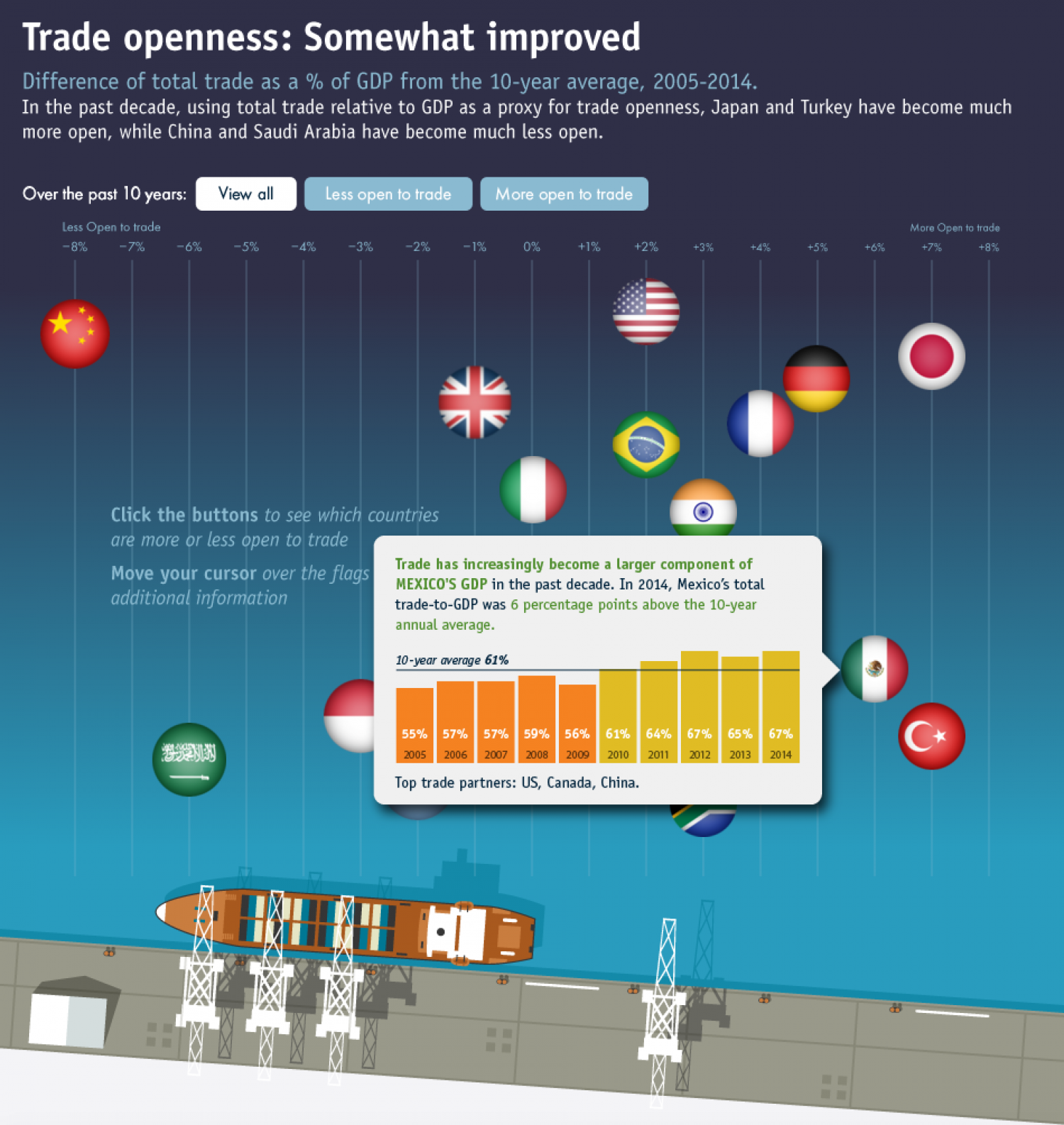 Trade Flows 2020 Infographic
