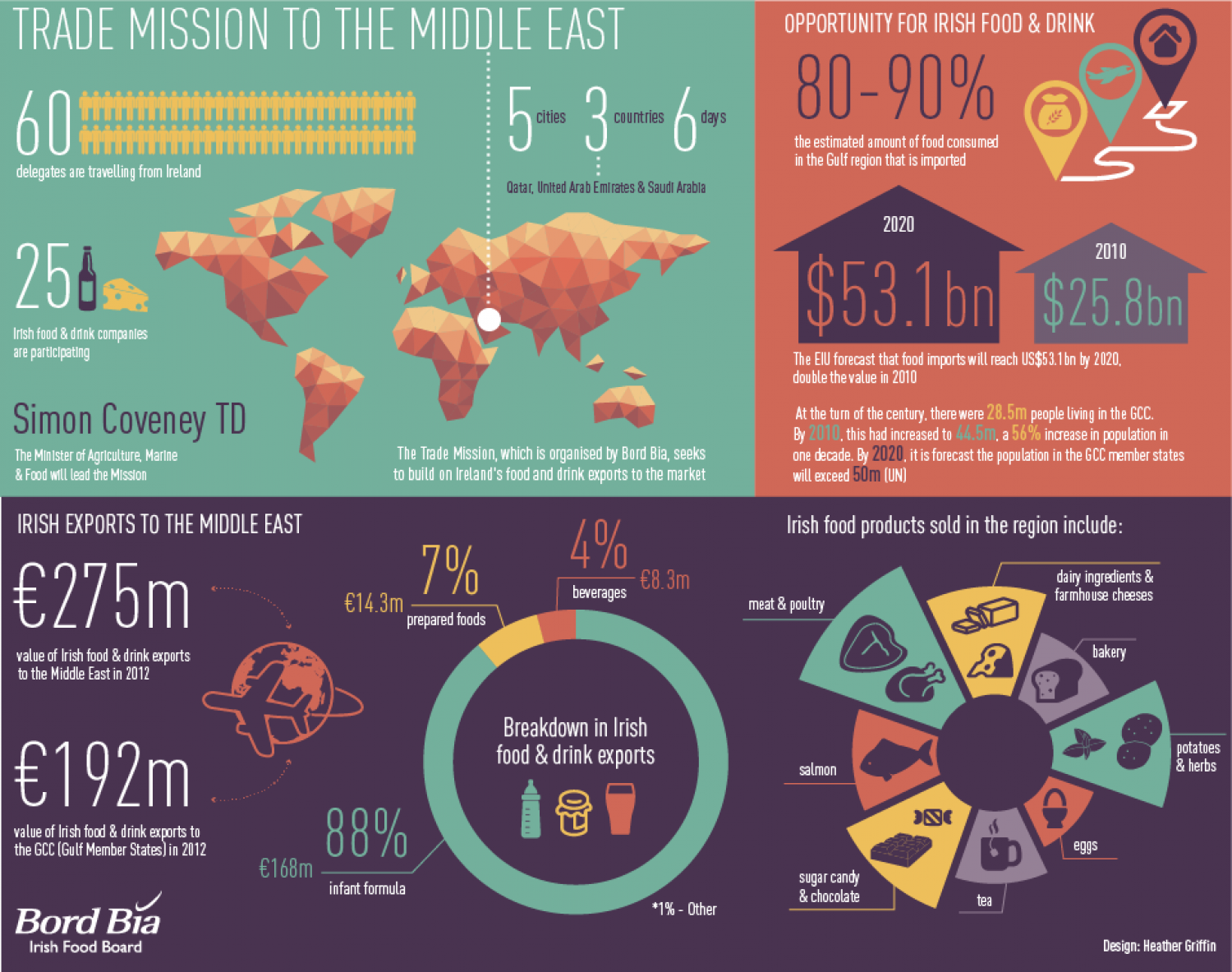 Trade Mission to the Middle East  Infographic