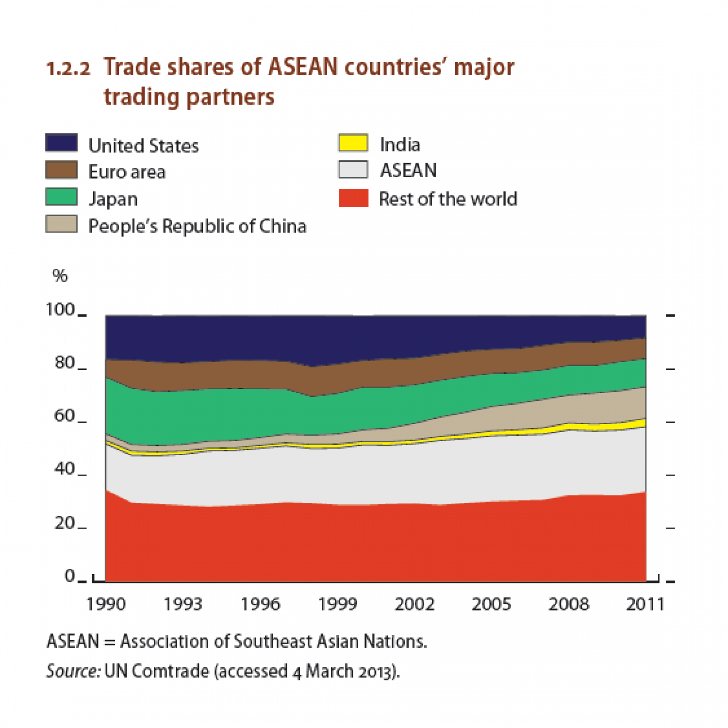 Trade shares of ASEAN countries' major trading partners Infographic