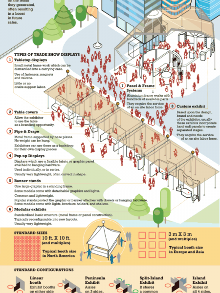 Trade Show Displays  Infographic