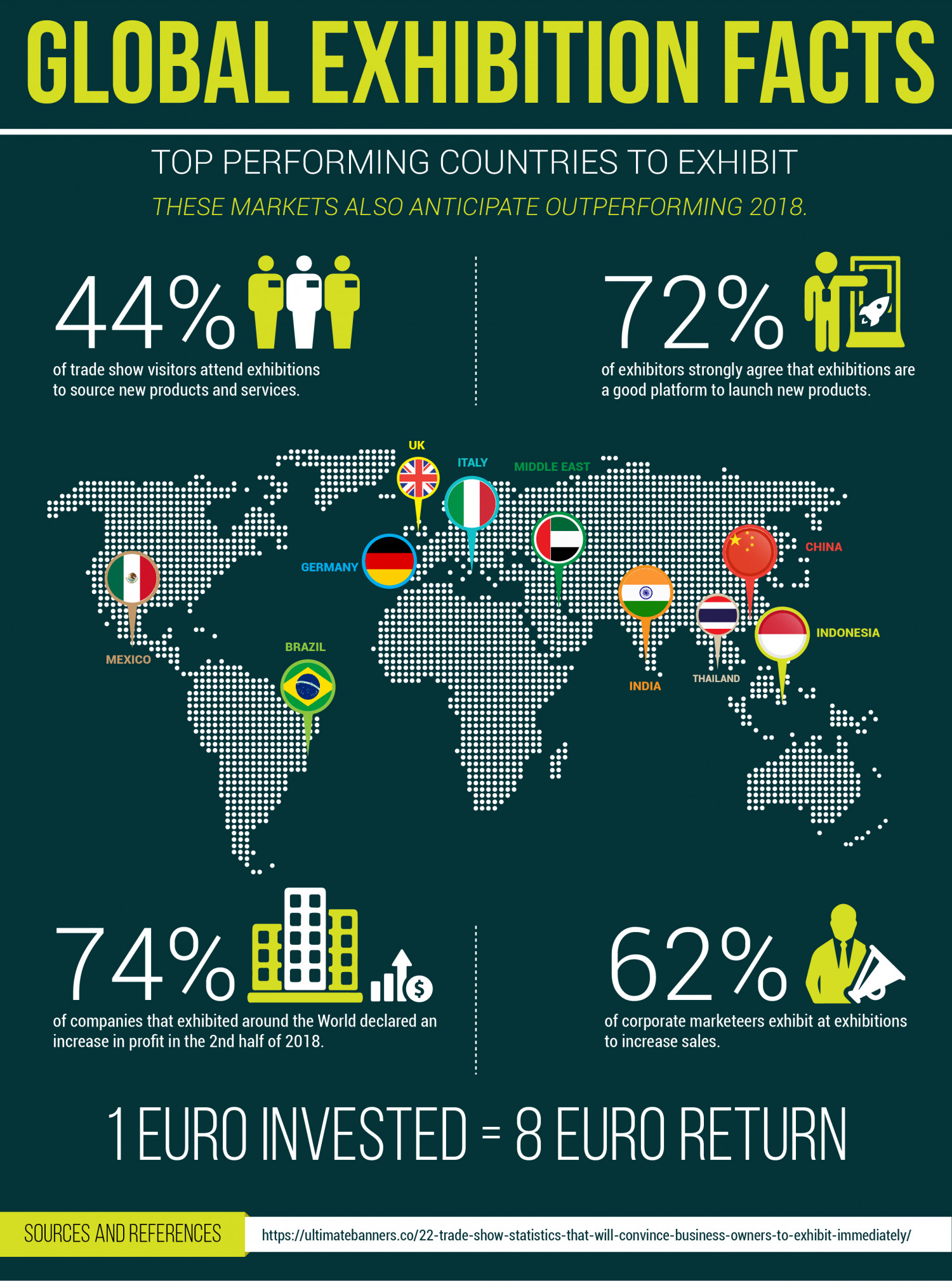 Trade Show Statistics That Will Convince Business Owners To Exhibit Infographic