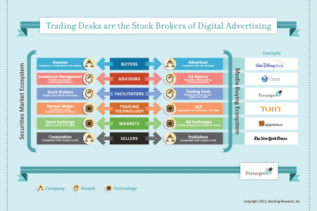 Trading Desks are the Stock Brokers of Digital Advertising Infographic