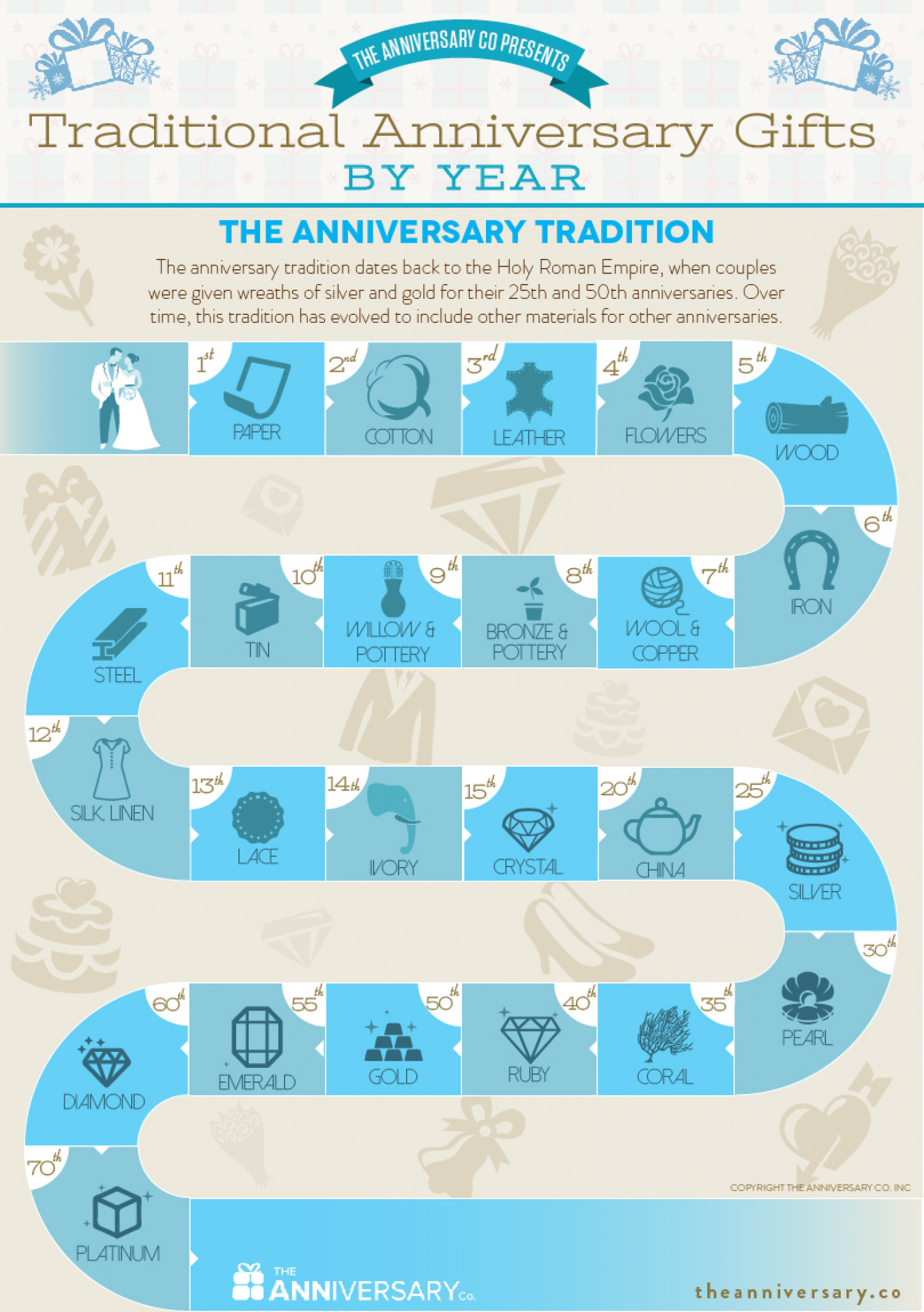 Traditional Anniversary Gifts By Year Infographic