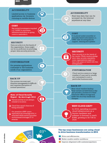 Traditional ERP Vs Cloud Based ERP Infographic