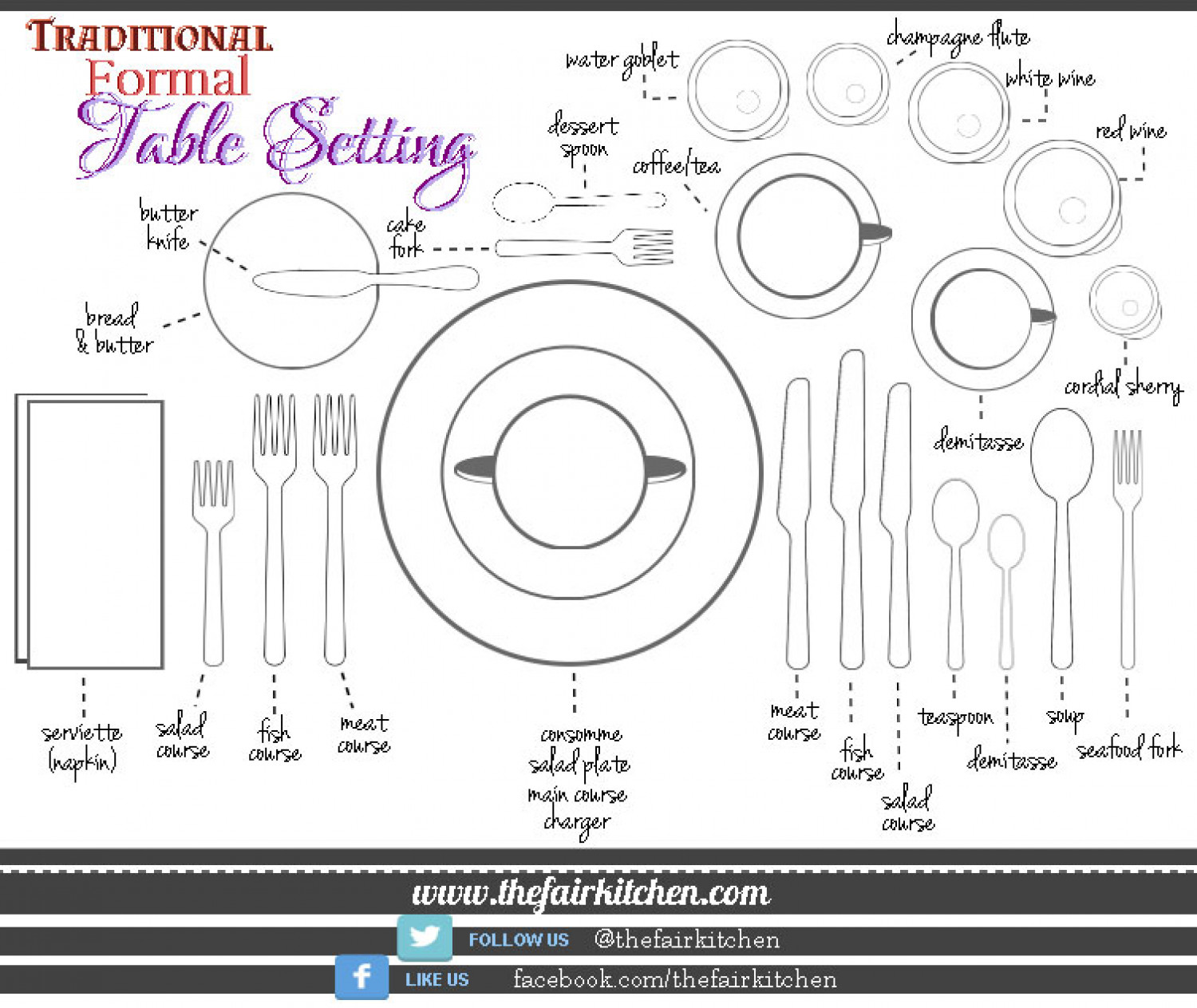 Traditional Formal Table Setting The Fair Kitchen Tips Infographic