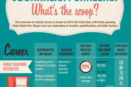 Traditional Journalism: Is it Old News? Infographic