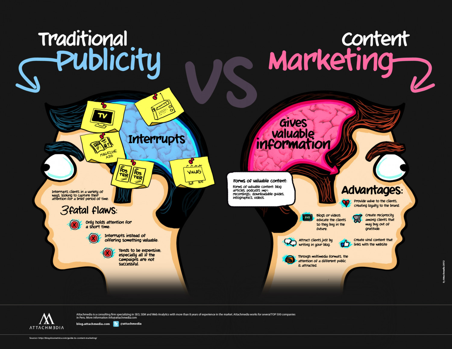 Traditional vs. Online Marketing