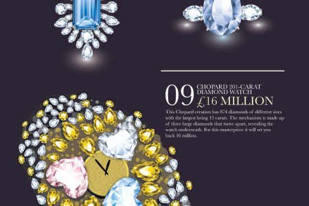 Trafalgar Jewellers' Top 20 Most Expensive Pieces of Jewellery In The World Infographic