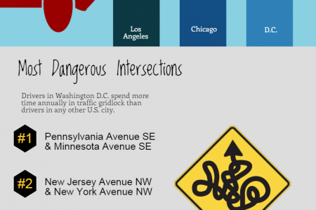 Traffic in D.C. Beltway Infographic