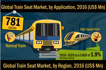 Train Seat Market Projected to Discern Stable Expansion During 2017-2026 Infographic