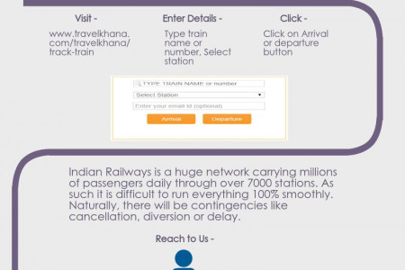 Train Tracking by TravelKhana Infographic