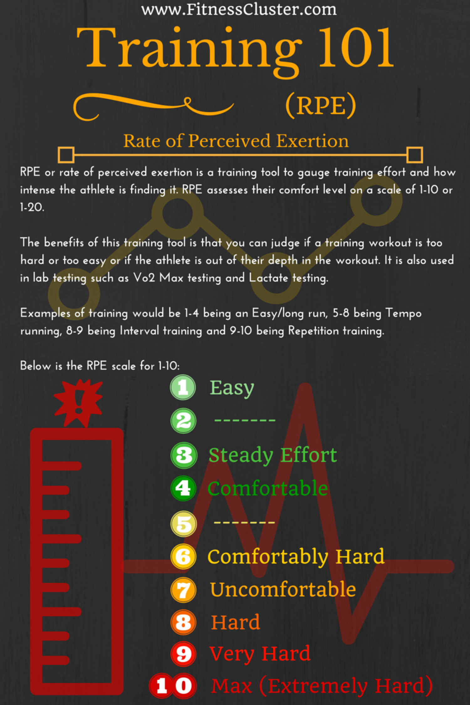Training tool- Rate of perceived exertion explained Infographic