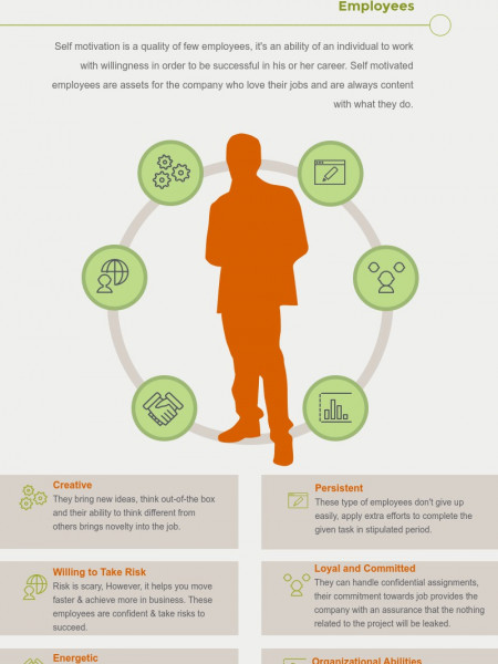 Traits of Self Motivated Employees Infographic