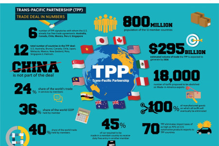 Trans Pacific Partnership (TPP) trade deal on the brink of collapse Infographic
