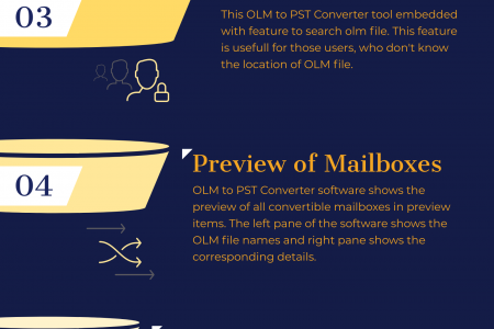 Transfer data from OLM to PST File Infographic