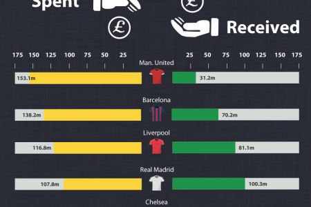 Transfer Window Summer 2014 – The Twitter Effect Infographic
