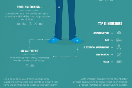 Transferable Skills Identified from 2014's Top Industries Infographic