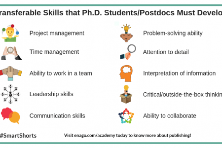 Transferable Skills that Ph.D. Students/Postdocs Must Develop Infographic