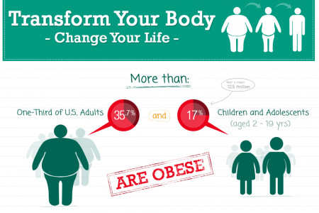 Transform your body Infographic