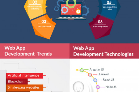 Transform your business Website into Web Application Infographic