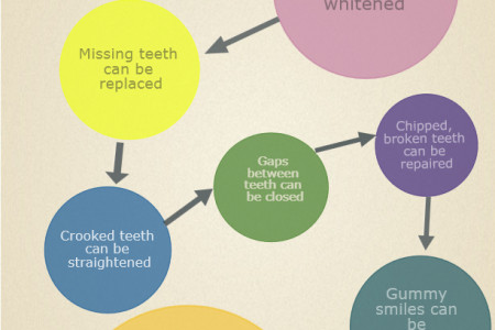 Transform Your Smile With A Smile Makeover Infographic