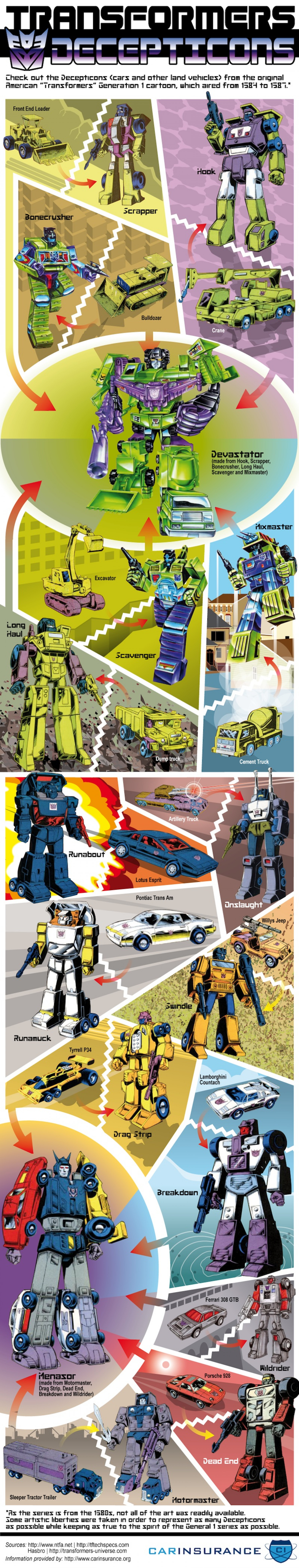 Transformers: The Decepticons Vehicles Infographic