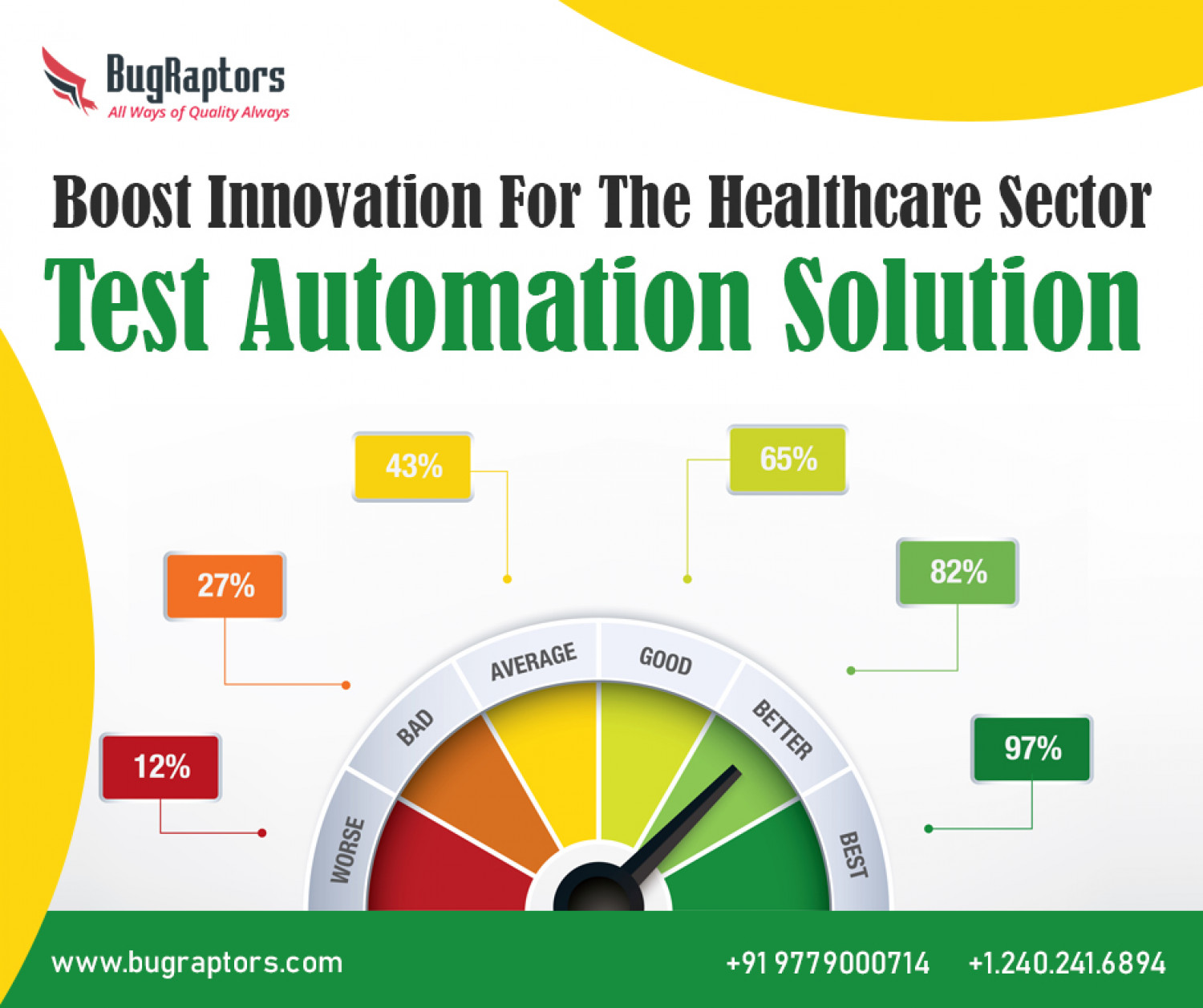 Transforming Healthcare Sector with Automation Testing Solutions Infographic