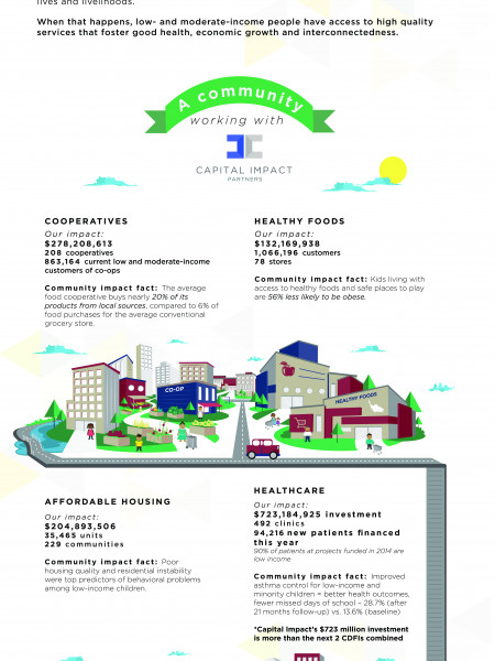 Transforming Underserved Communities Into Strong, Vibrant Places of Opportunity Infographic