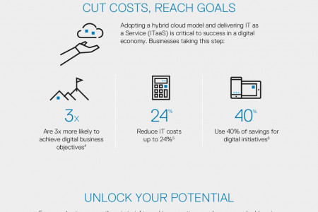 Transforming Your IT is Job #1 Infographic