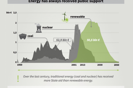 Transition from traditional to renewable energy in Belgium Infographic
