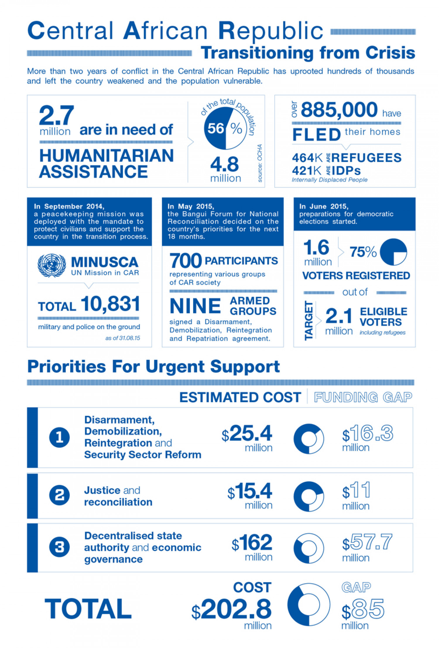 Central African Republic - Transitioning from Crisis Infographic