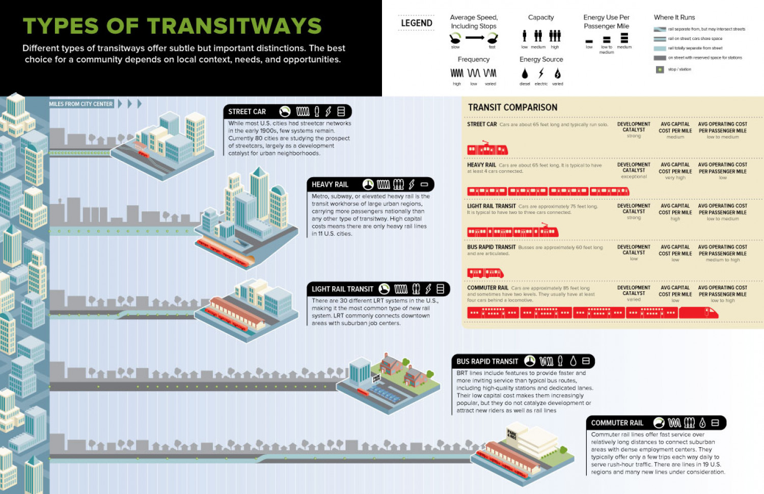 Transitways Infographic