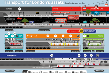 Transport For London's Assets Infographic