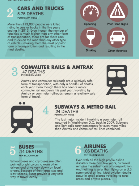 Transportation Safety: By The Numbers Infographic
