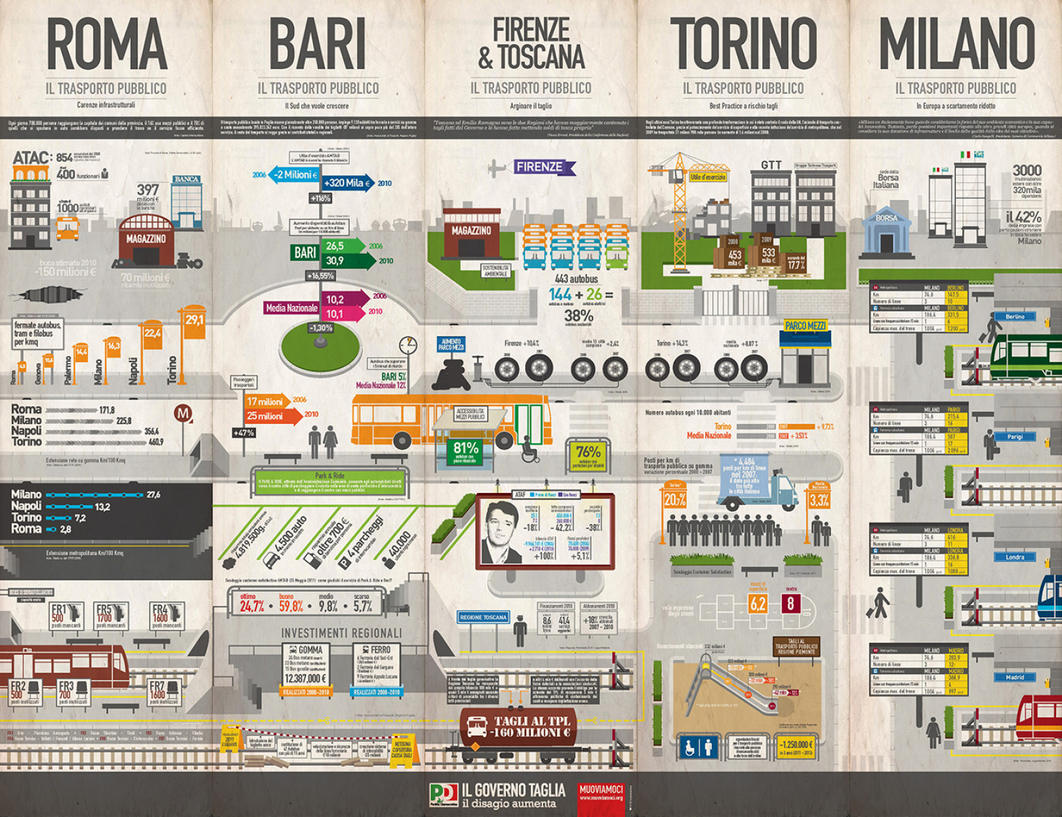 Transportation System In Italy Visual Ly