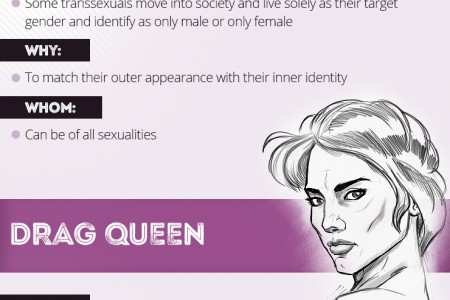 Transsexuals and Drag Queens Differences and Similarities Infographic