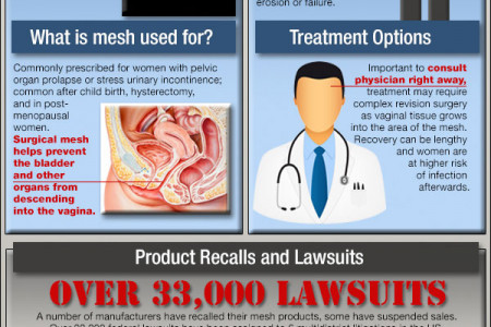 Transvaginal Mesh Complications Infographic