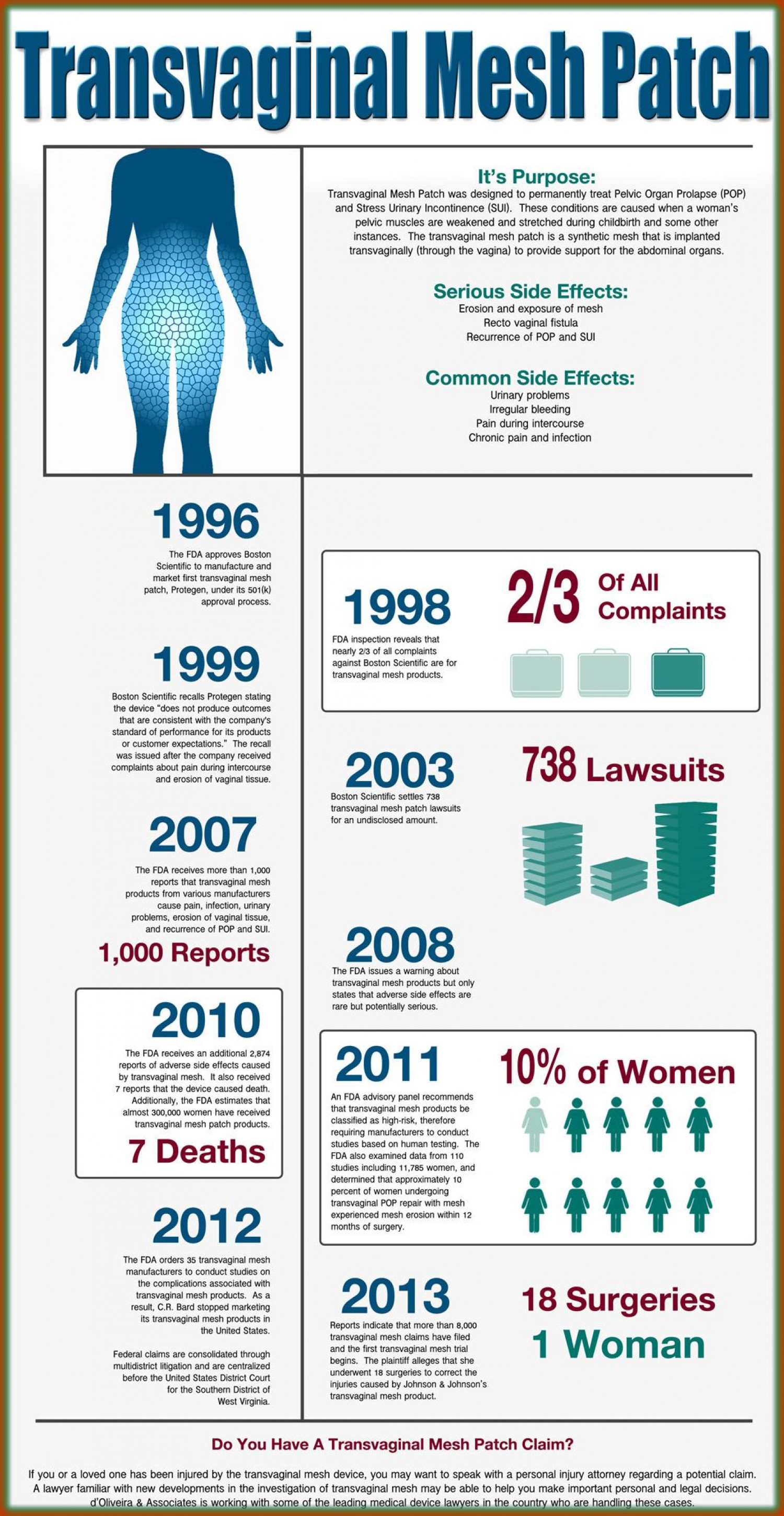 Transvaginal Mesh Infographic Patch Infographic