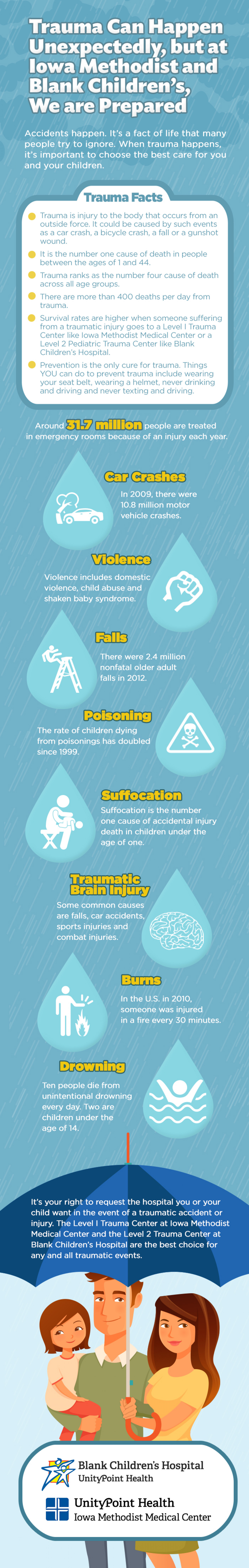 Trauma Can Happen Unexpectedly, but at Iowa Methodist and Blank Children's, We are Prepared Infographic