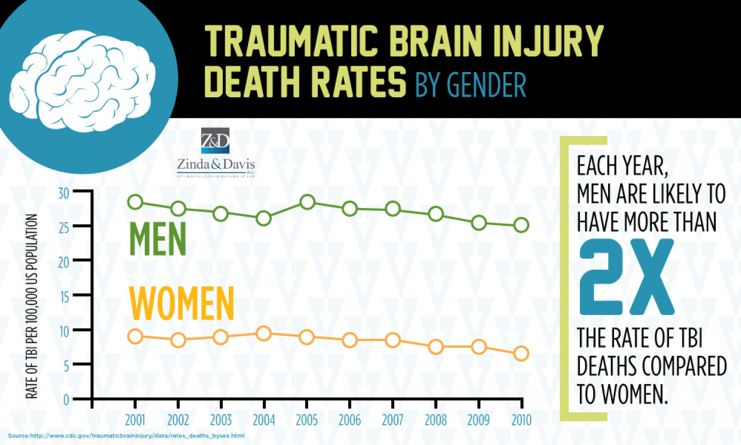 traumatic brain injury Traumatic brain injury to qualify for the fund, an individual must have an acquired brain injury defined as an injury to the brain caused by a blow or jolt to the.